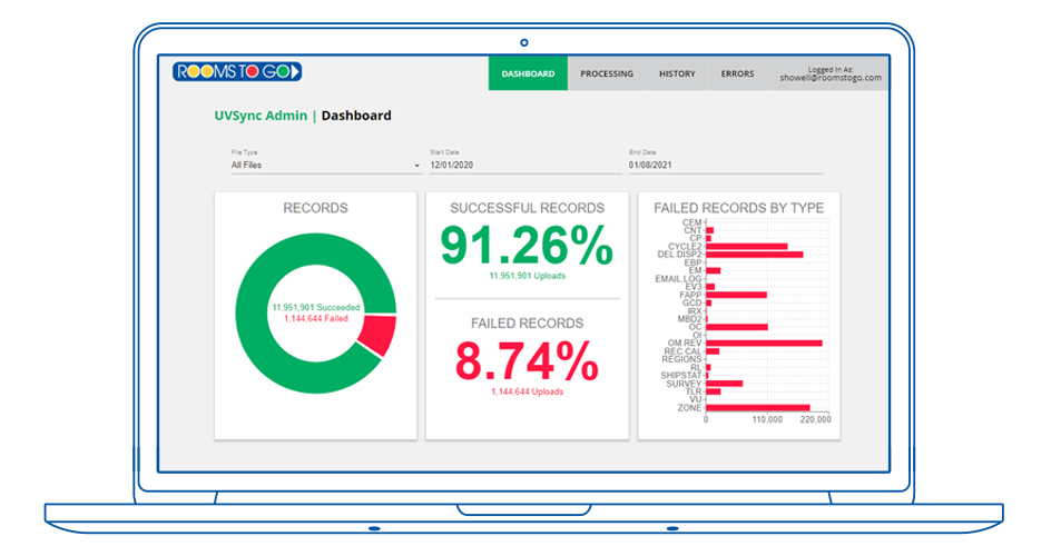The administrative dashboard provides visibility into integration message processing
